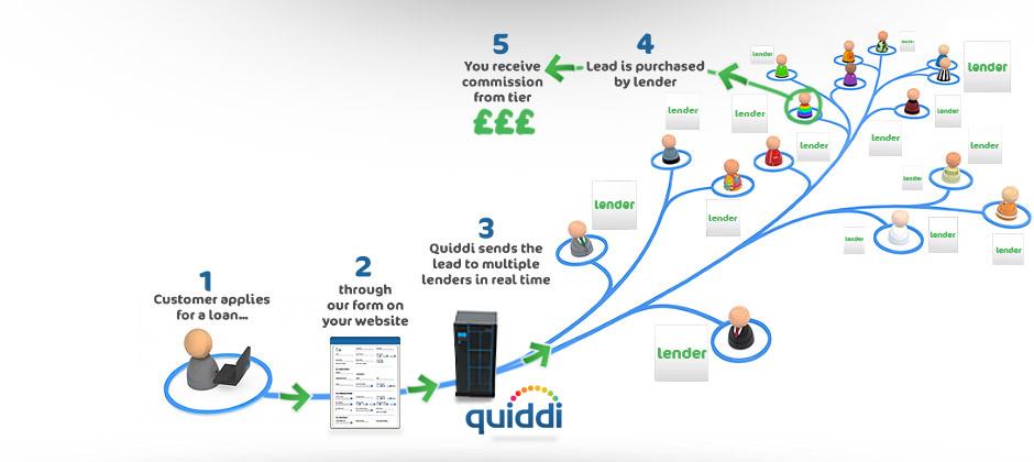 Zdroj: quiddi.com/about-quiddi