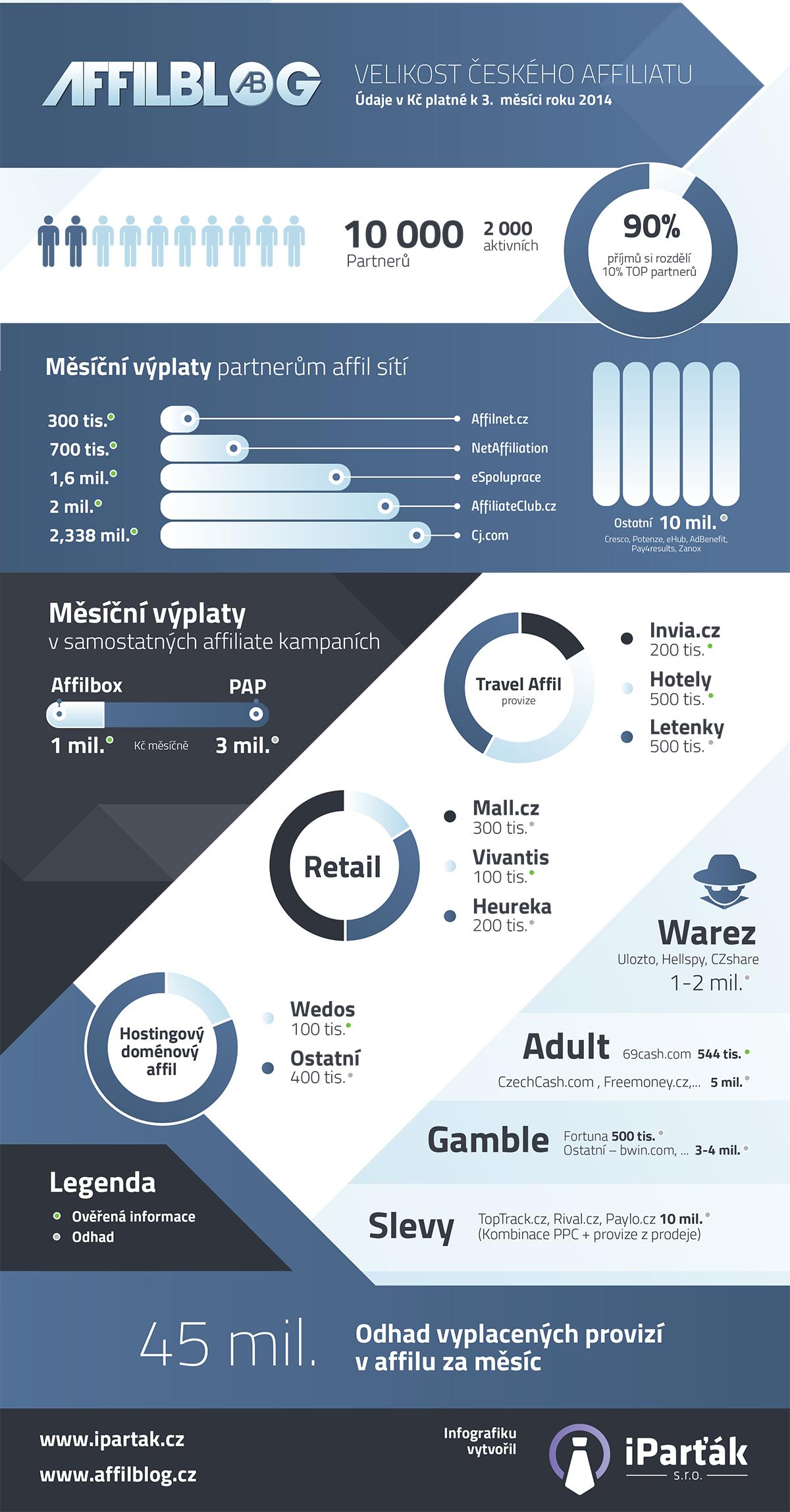 infografika-velikost-affilu